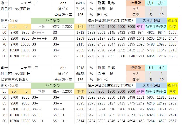 コモディア(汎用性能).png