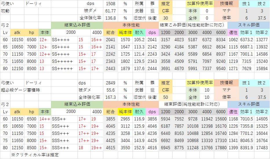 ドーリィ(初動→超必殺ゲージ蓄積後60秒).png