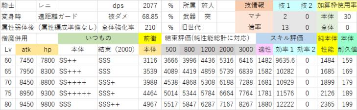レニ(属性弱体が効く相手×装備編成整えた味方).png