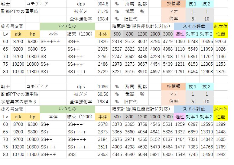 修正後コモディア(副都PT・3マナ).png