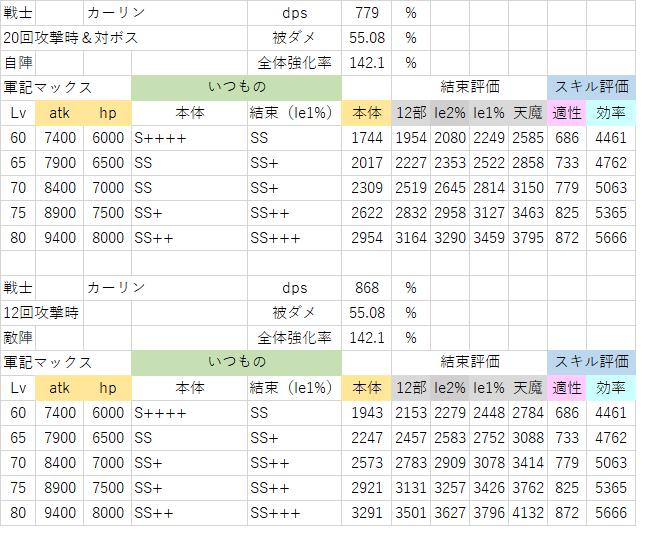 軍記カーリン(20回攻撃&対ボス).png